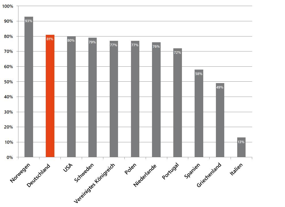 """Ausgewählte GEM-Länder im Vergleich (2019): Zustimmungswerte in Prozent zur Aussage """"In meinem Land genießen erfolgreiche Gründende Respekt und hohes Ansehen"""""""