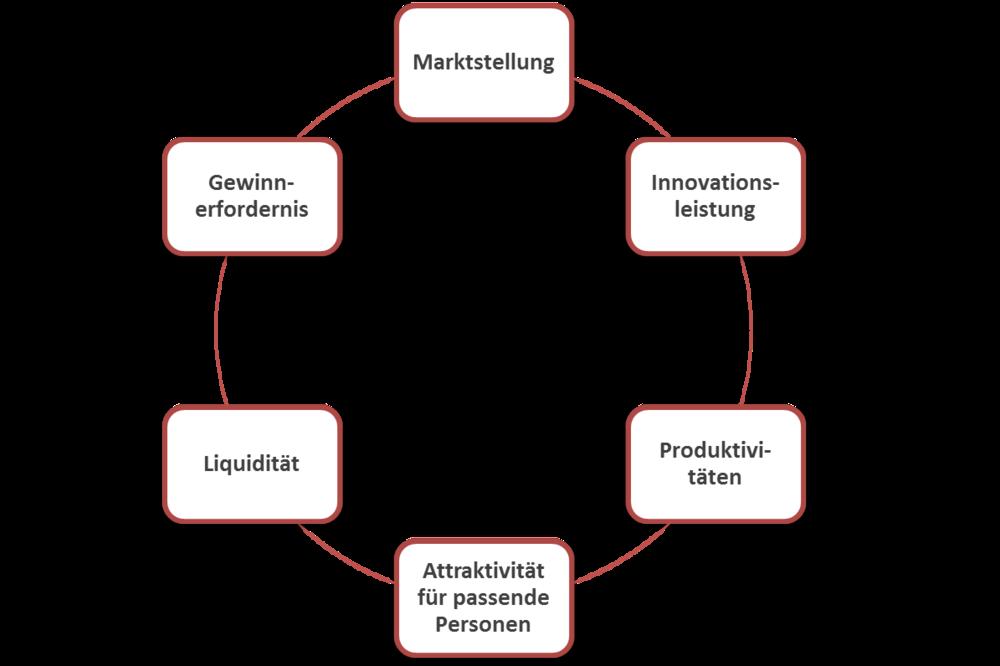 """Abb.: """"Die sechs strategischen Schlüsselgrößen"""""""